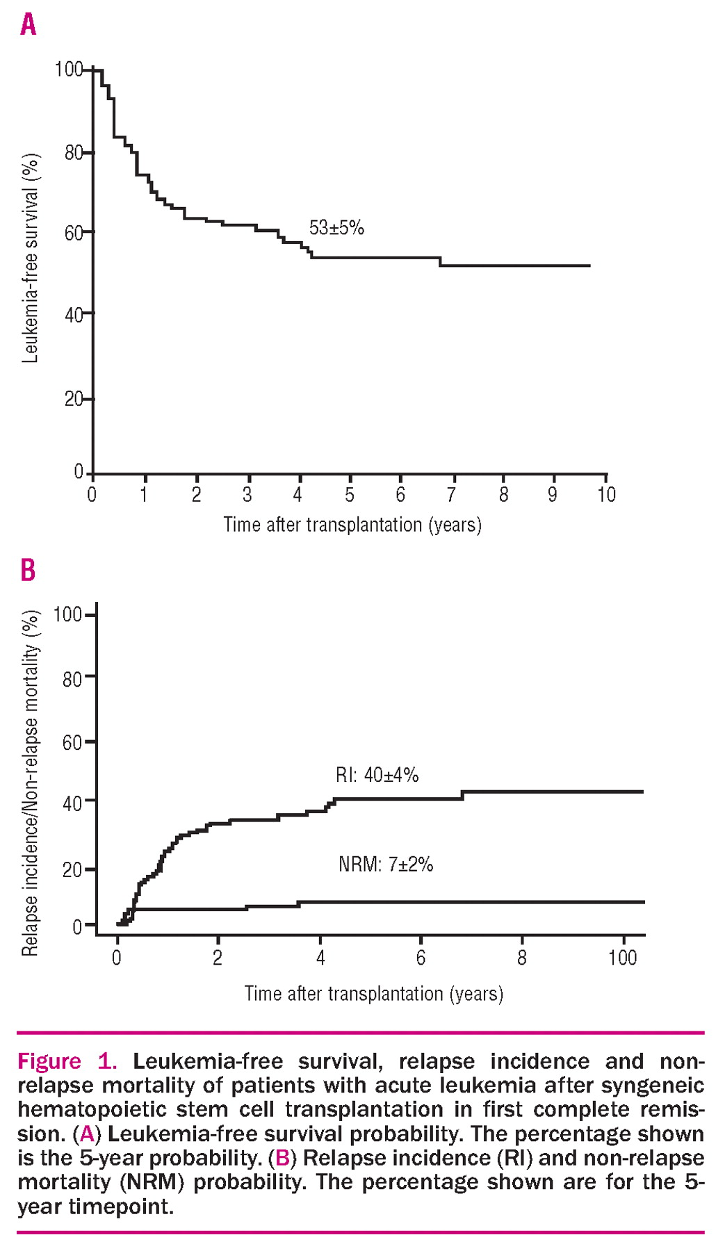 Results Of Syngeneic Hematopoietic Stem Cell Transplantation For Acute Leukemia Risk Factors For Outcomes Of Adults Transplanted In First Complete Remission Haematologica