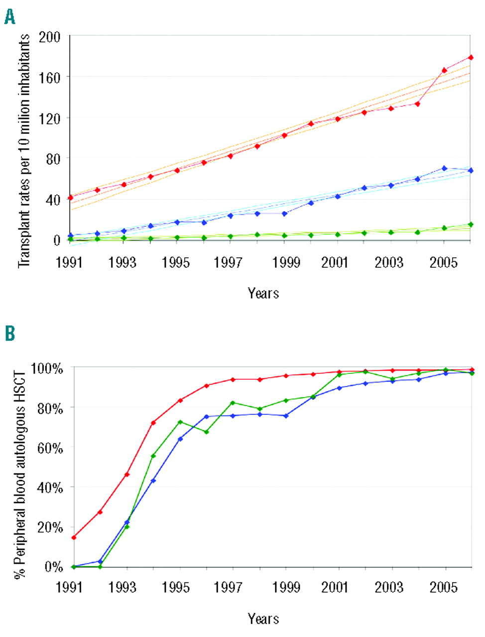 Changes In The Use Of Hematopoietic Stem Cell Transplantation A Model For Diffusion Of Medical Technology Haematologica