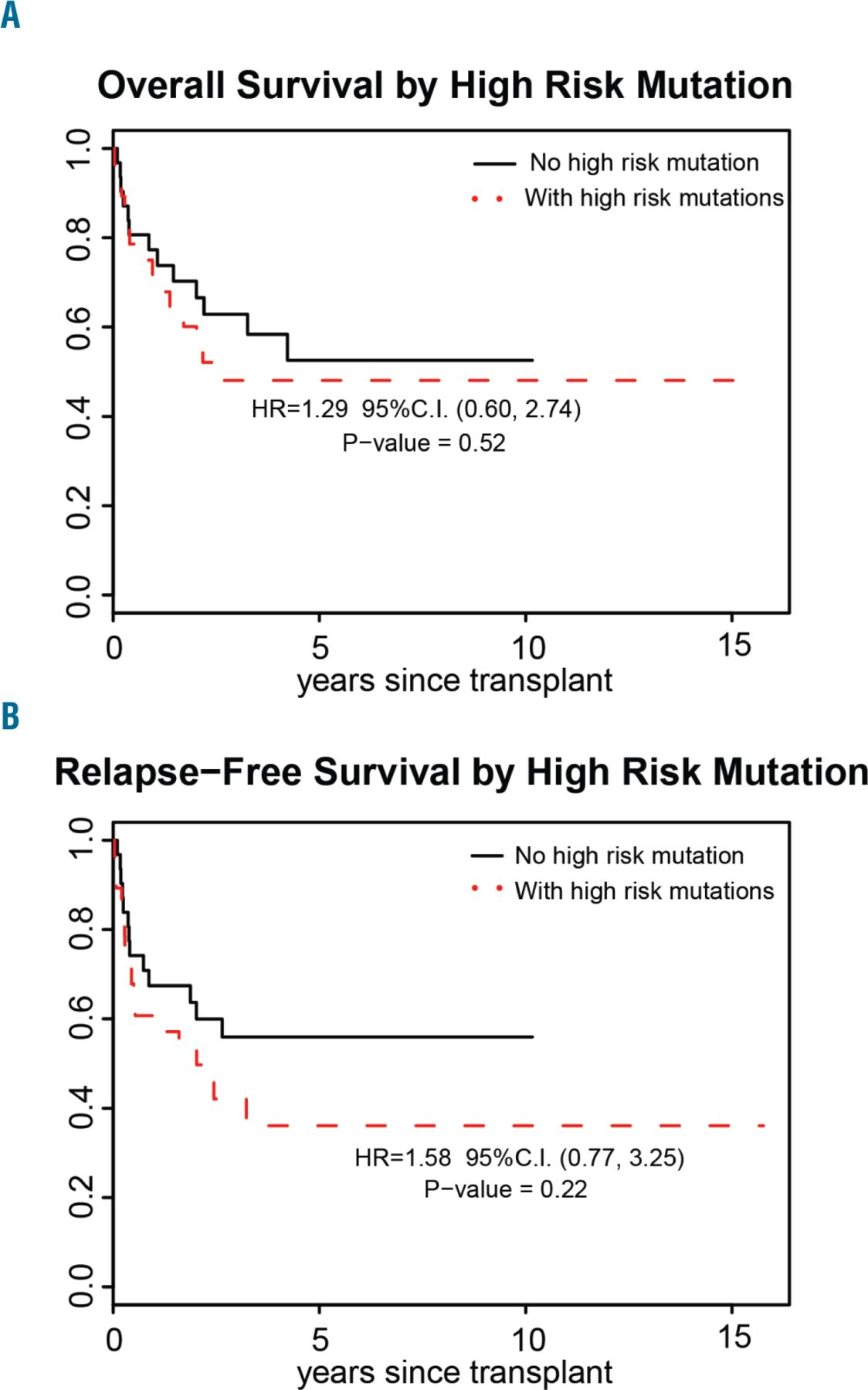 Favorable Impact Of Allogeneic Stem Cell Transplantation In Patients With Therapy Related Myelodysplasia Regardless Of Tp53 Mutational Status Haematologica
