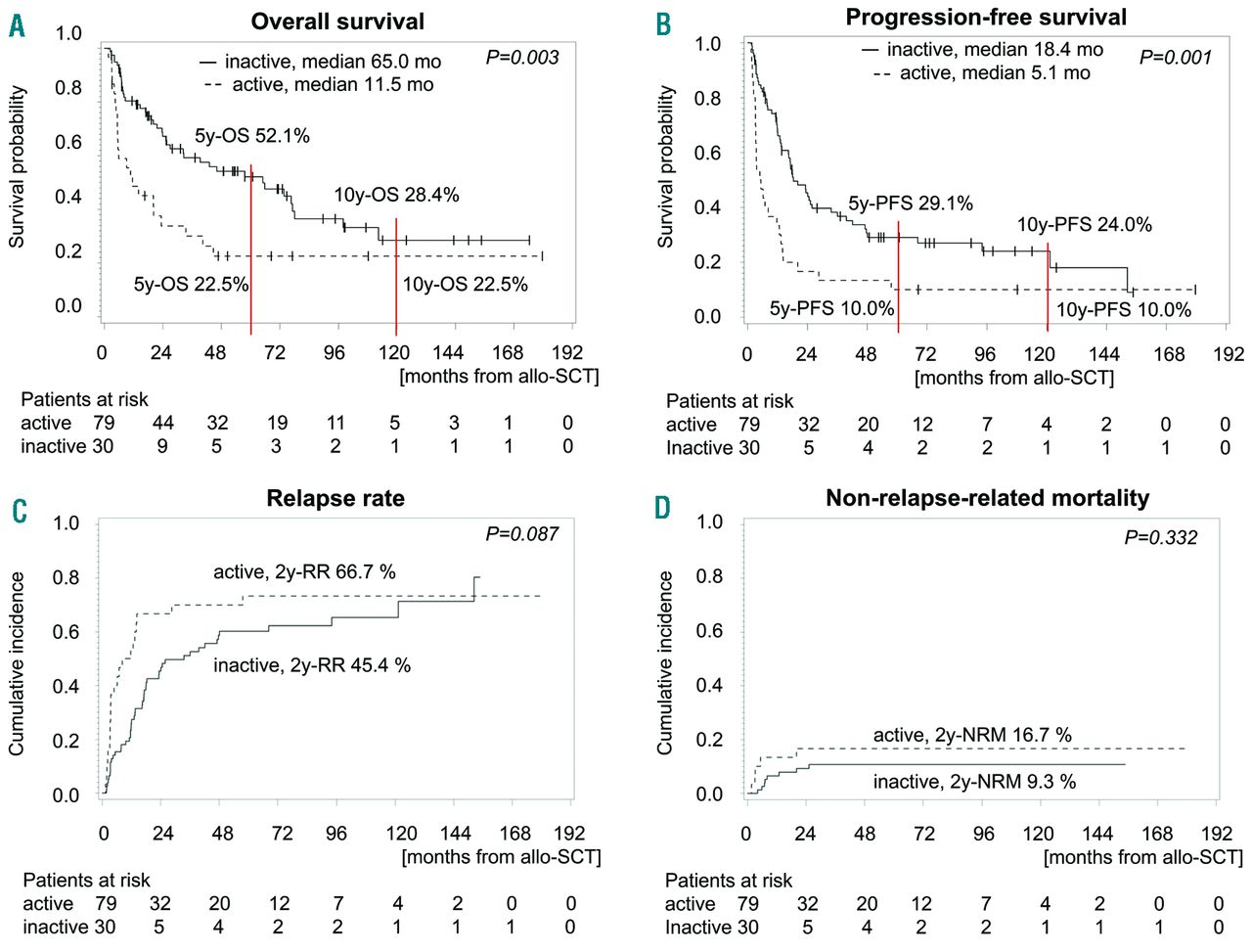Allogeneic Transplantation Of Multiple Myeloma Patients May Allow Long Term Survival In Carefully Selected Patients With Acceptable Toxicity And Preserved Quality Of Life Haematologica