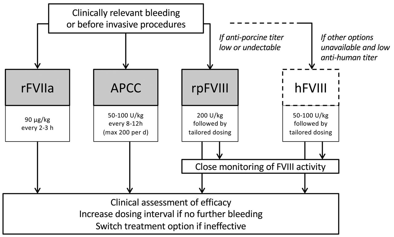 International recommendations on the diagnosis and treatment of acquired  hemophilia A | Haematologica
